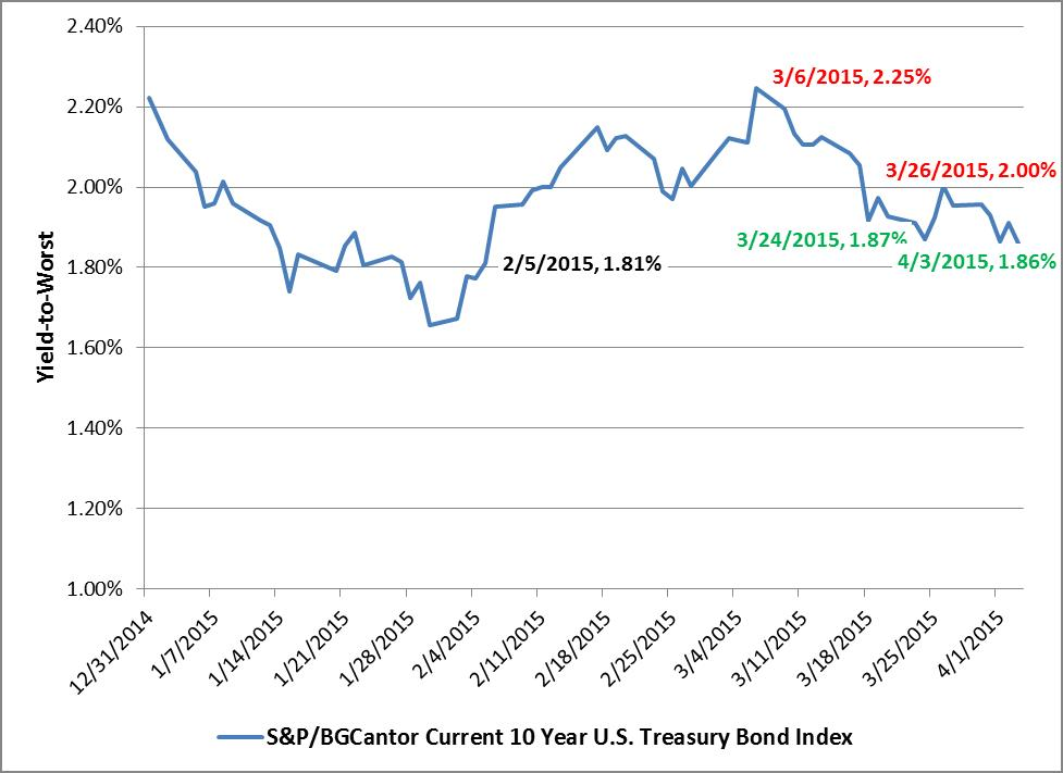 YTW History of the S&P-BGCantor Current 10 Year U.S. Treasury Bond Index