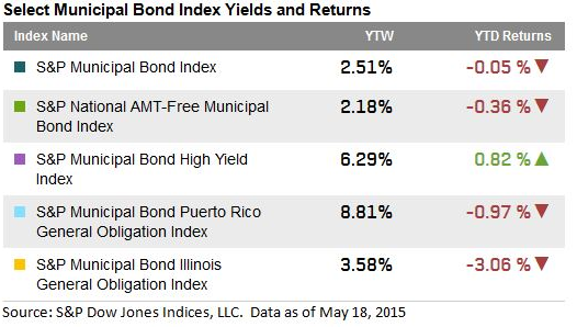 Muni Yields & Returns 5 19 2015