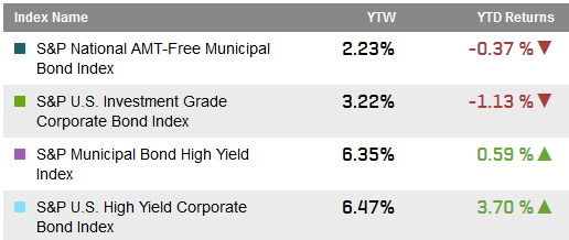 Source: S&P Dow Jones Indices LLC.  Data as of June 26, 2015.