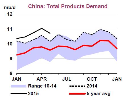 Source: Oil Market Report, International Energy Agency. July 2015
