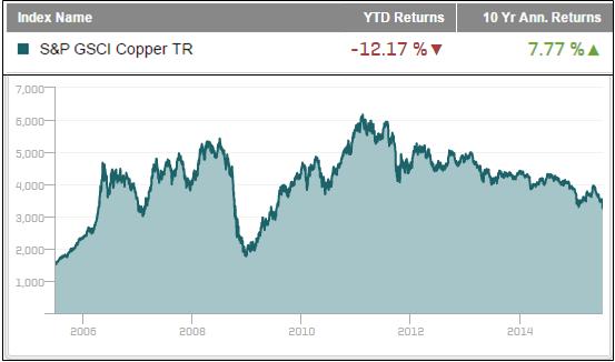 Source: S&P Dow Jones Indices