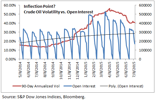 Inflection Point Crude