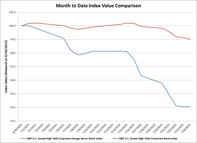 Month to Date Index Value Comparison