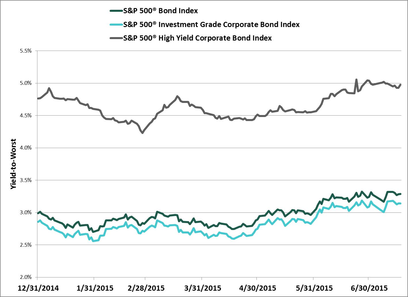 S&P 500 Bond Index