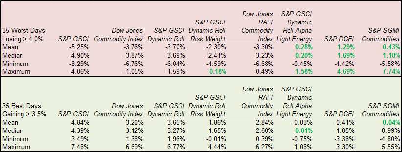 Source: S&P Dow Jones Indices. Ten years of daily data ending July 7, 2015.