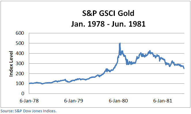 1981 Gold