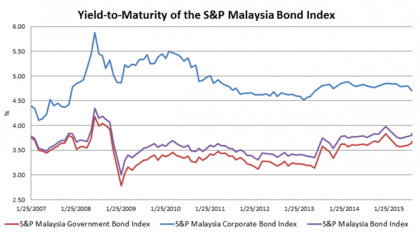 "Source: S&P Dow Jones Indices. Data as of August 13, 2015. Charts are provided for illustrative purposes. This chart may reflect hypothetical historical performance. The S&P Malaysia Bond Index and country subindices (the ""Index"") were launched on March, 12, 2014. All information presented prior to the launch date is back-tested. Back-tested performance is not actual performance, but is hypothetical. The back-test calculations are based on the same methodology that was in effect when the index was officially launched. Past Performance is no guarantee of future results. Complete index methodology details are available at www.spdji.com."