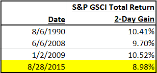 Source: S&P Dow Jones Indices LLC. Daily Data from Jan. 2, 1970 - Aug. 28, 2015.