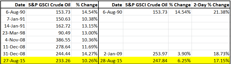 Source: S&P Dow Jones Indices LLC. Daily Data from Jan. 6, 1987 - Aug. 28, 2015.