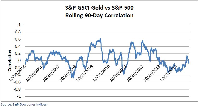 Gold 500 Correl