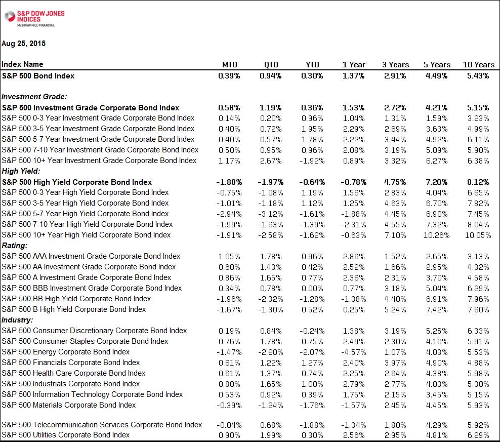 S&P 500 Bond Index Total Returns