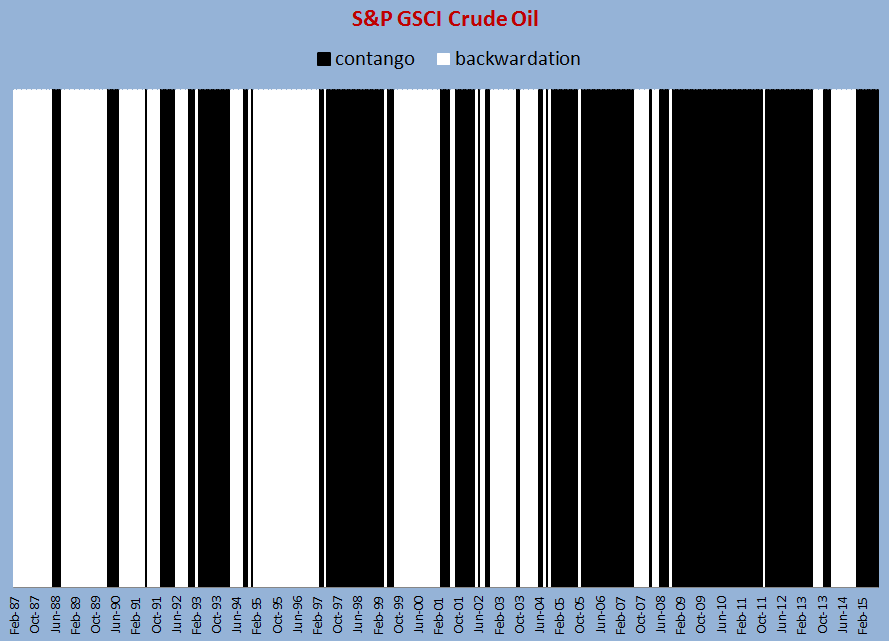 Source: S&P Dow Jones Indices. Monthly data from Jan 1987 - Aug 2015. The monthly return difference of S&P GSCI Crude Oil Excess Return - S&P GSCI Crude Oil is plotted in black as contango if it is negative. It is plotted in white as backwardation if it is positive.