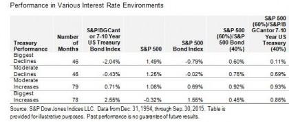 Rising Rates' Silver Linings2