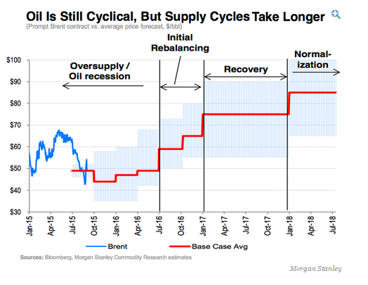 Source: http://www.businessinsider.com/morgan-stanley-evolution-of-the-oil-cycle-through-2018-2015-9