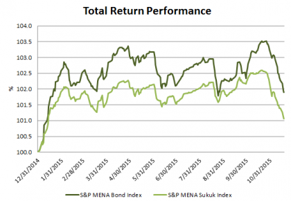 Source: S&P Dow Jones Indices LLC.  Data from Dec. 31, 2014, through Nov. 18, 2015.  Past performance is no guarantee of future results.  Chart is provided for illustrative purposes.