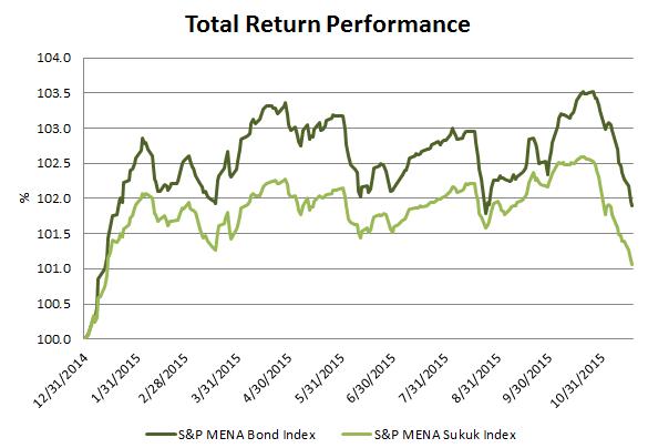 The MENA Sukuk Market Expanded 14% YTD | S&P Dow Jones Indices