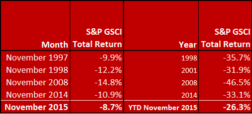 Source: S&P Dow Jones Indices. Data ending Nov. 27, 2015.