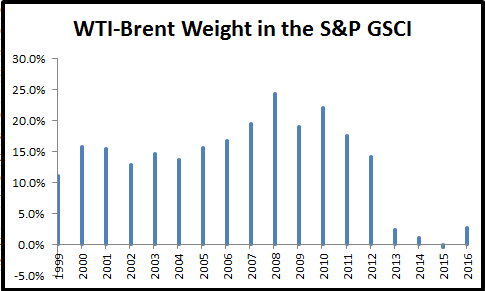 Source: S&P Dow Jones Indices. All weights prior to 2015 are actual index weights after the rebalance that may differ from the target weights due to price fluctuations.