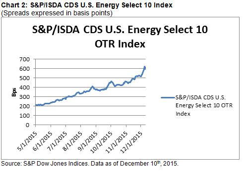 12 10 2015 Chart 2