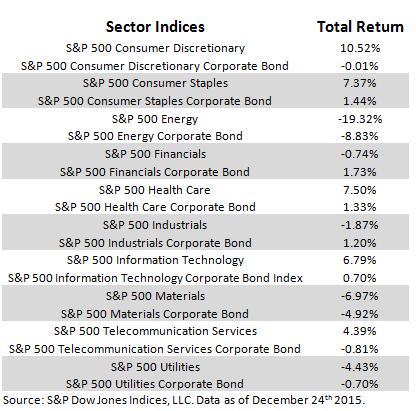 500 Sector Performance 12 24 2015