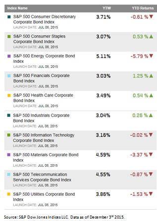 500 bond sectors 12 2015