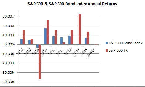 Annual Returns 500 & 500 Bond