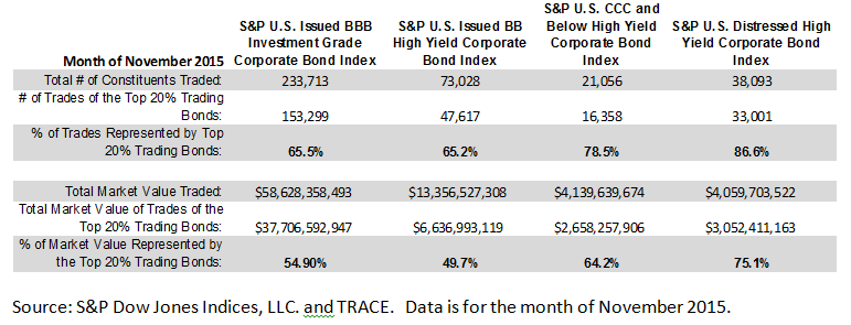 HY Indices Trading Volume 12 2015