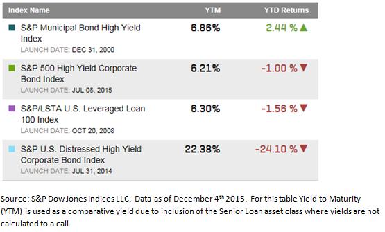 High Yield Asset Classes 12 2015