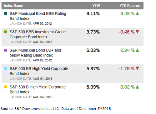 High Yield Ratings Categories 12 2015