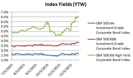 Index Yields 12 21 2015