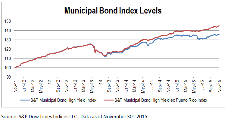 Municipal Bond Index Levels November 2015