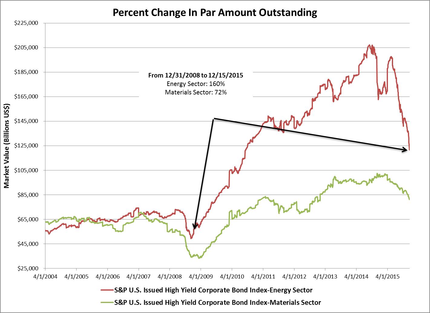 Percent Change in Par Amount Outstanding