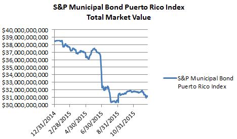 Puerto Rico Market Value 12 2015