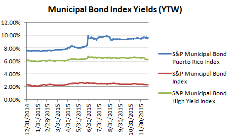 Puerto Rico Yields 12 2015