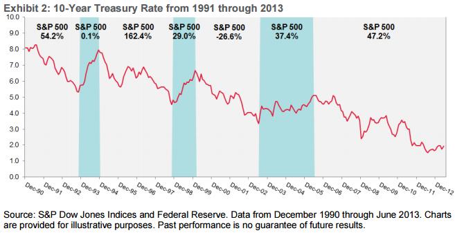 Rising rates Stocks