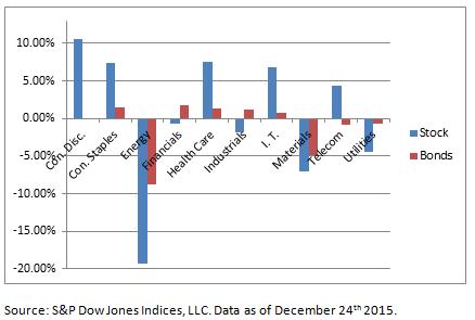 Sector Bar Chart 12 24 2015