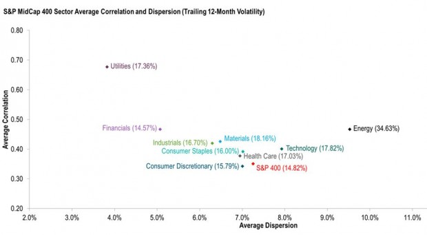 400 sector correlation and dispersion_1232115