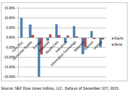 Blog Sectors 1 4 2015 Chart