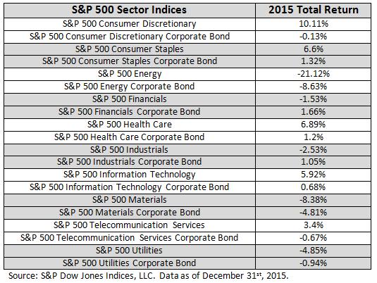 Blog Sectors 1 4 2015 Table