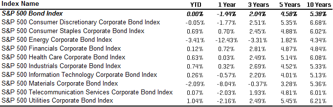 S&P 500 Bond Index Sector Returns