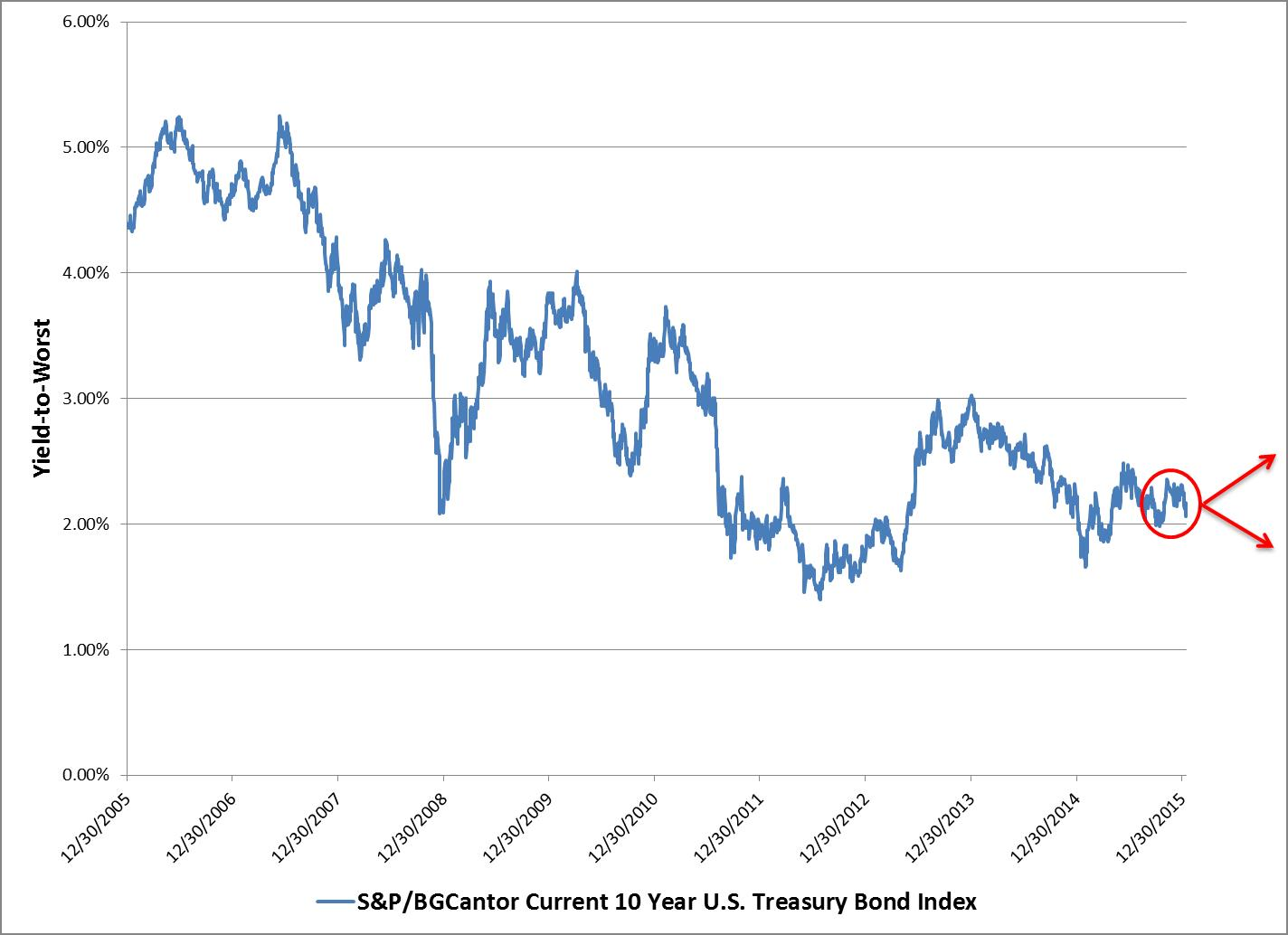 YTW history of the S&PBGCantor Current 10 Year U.S. Treasury Bond Index
