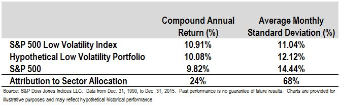 Low volatility options strategies