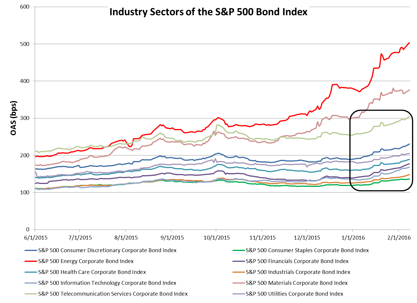 OAS History of the S&P 500 Bond Index Industry Sectors