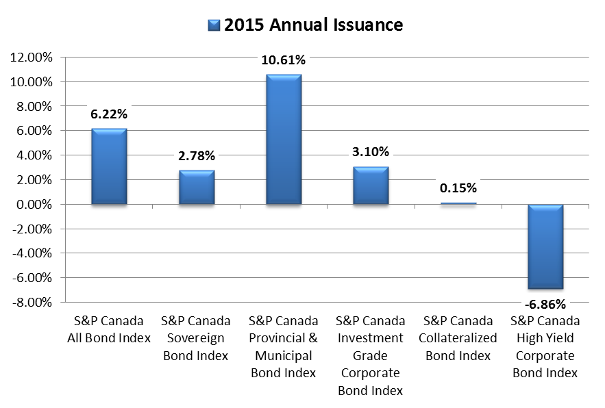 Canada Fixed Income Annual Issuance