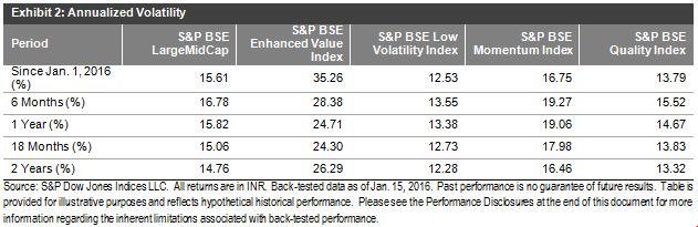 Ex - Annualized Volatility