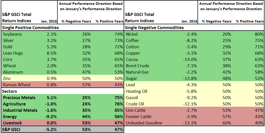 Source: S&P Dow Jones Indices. Historical performance is not indicative of future results.