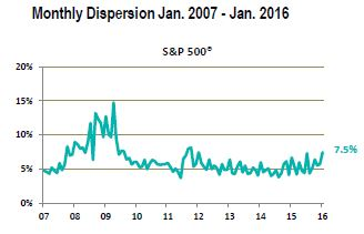 S&P 500 dispersion_Jan 2016