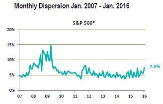 S&P 500 dispersion_Jan 2016