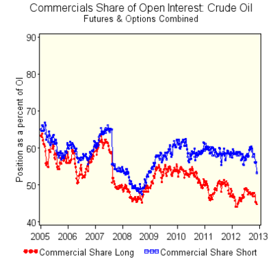 Source: CFTC http://www.cftc.gov/oce/web/crude_oil.htm