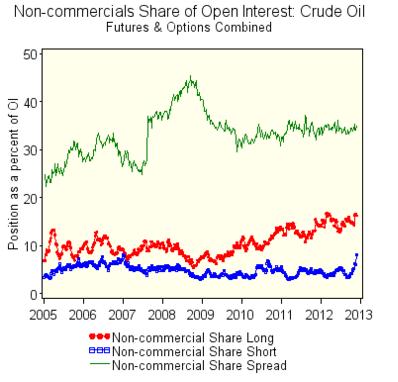 Source: CFTC http://www.cftc.gov/oce/web/crude_oil.htm